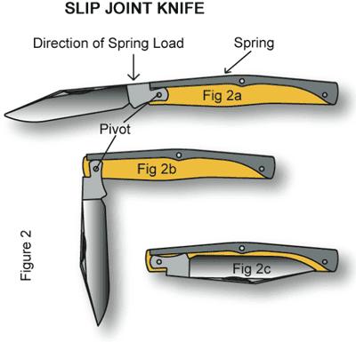 Understanding Bias Toward Closure And Knife Mechanisms